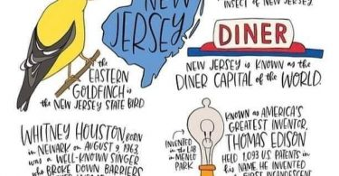 Facts of New Jersey
